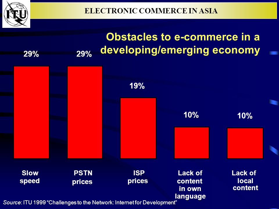 ELECTRONIC COMMERCE IN ASIA Obstacles to e-commerce in a developing/emerging economy 29% 19% 10% Slow speed PSTN prices ISP prices Lack of content in