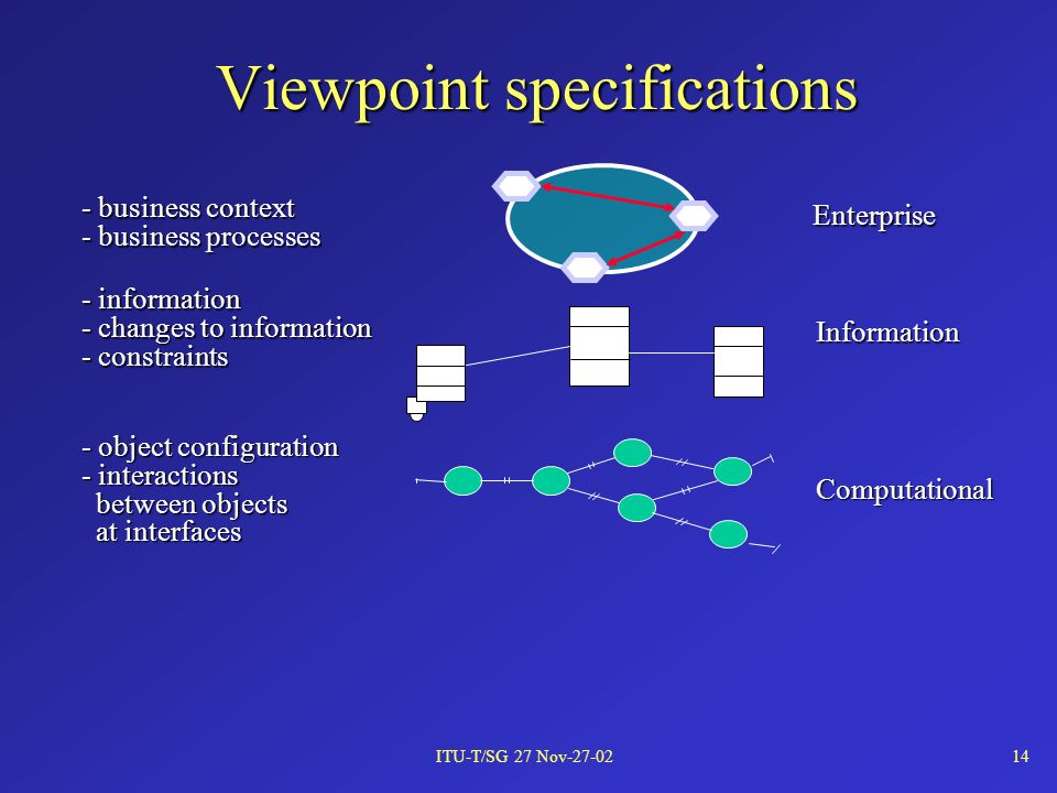 ITU-T/SG 27 Nov-27-0214 Viewpoint specifications - object configuration - interactions between objects between objects at interfaces at interfacesComputational - information - changes to information - constraints Information Enterprise - business context - business processes
