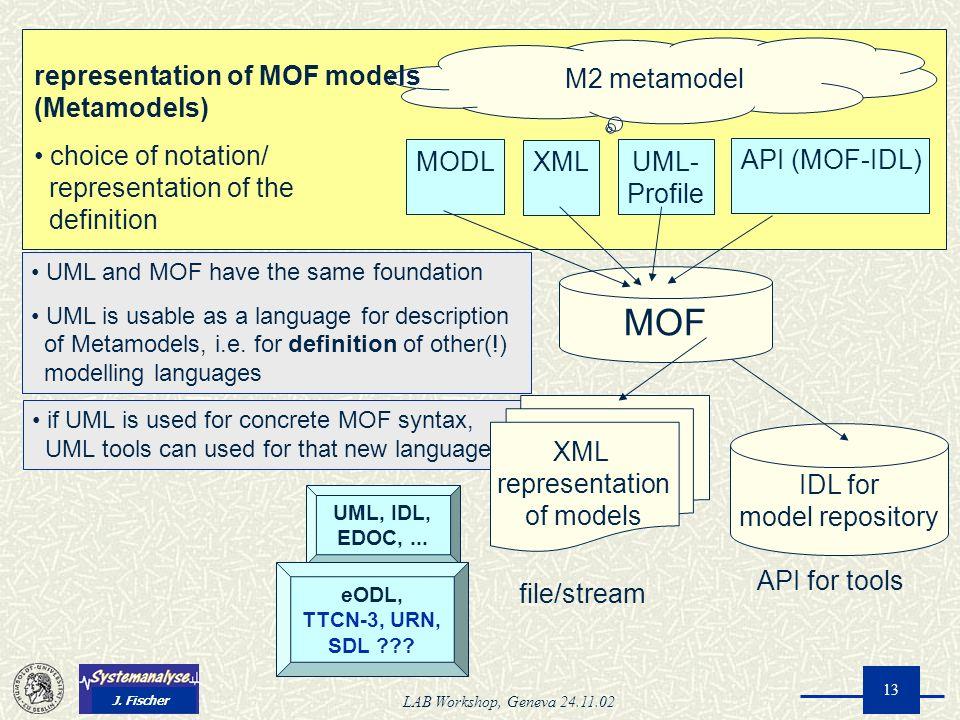 J. Fischer LAB Workshop, Geneva 24.11.02 13 representation of MOF models (Metamodels) choice of notation/ representation of the definition M2 metamode