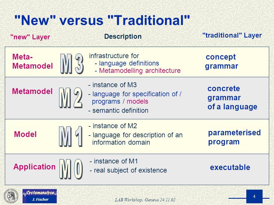 J. Fischer LAB Workshop, Geneva 24.11.02 4 executable parameterised program concrete grammar of a language concept grammar