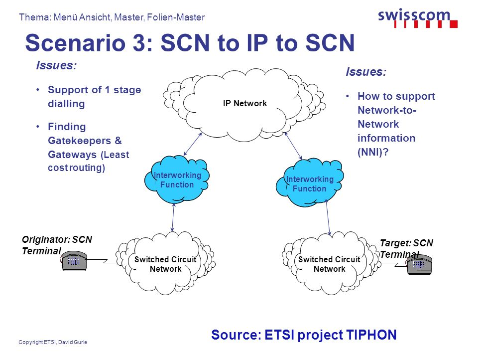 Thema: Menü Ansicht, Master, Folien-Master Copyright ETSI, David Gurle Scenario 3: SCN to IP to SCN Target: SCN Terminal Originator: SCN Terminal IP Network Switched Circuit Network Switched Circuit Network Interworking Function Interworking Function Issues: Support of 1 stage dialling Finding Gatekeepers & Gateways (Least cost routing) Issues: How to support Network-to- Network information (NNI).