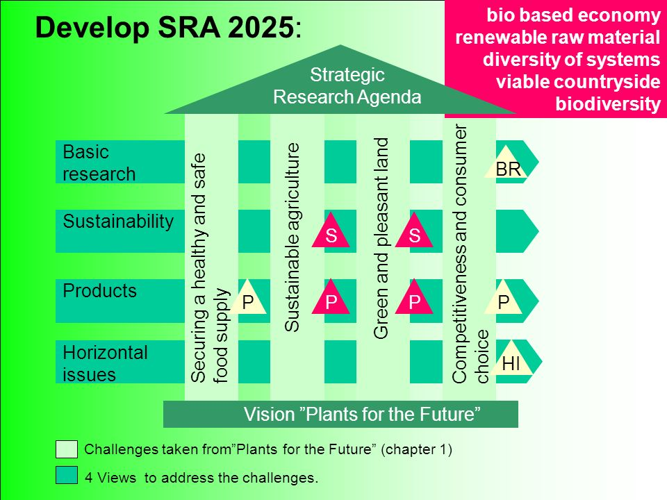 415 Method to develop SRA: To discuss Basic research Products Horizontal issues Vision Plants for the Future Sustainability Sustainable agriculture Securing a healthy and safe food supply Green and pleasant land Challenges taken fromPlants for the Future (chapter 1) 4 Views to address the challenges.