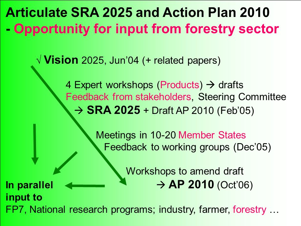 515 Articulate SRA 2025 and Action Plan Opportunity for input from forestry sector Vision 2025, Jun04 (+ related papers) 4 Expert workshops (Products) drafts Feedback from stakeholders, Steering Committee SRA Draft AP 2010 (Feb05) Meetings in Member States Feedback to working groups (Dec05) Workshops to amend draft In parallel AP 2010 (Oct06) input to FP7, National research programs; industry, farmer, forestry …