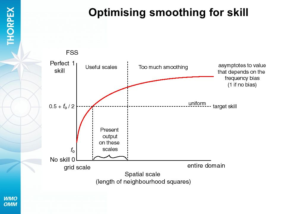 Optimising smoothing for skill