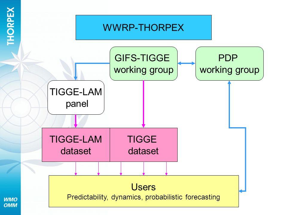 WWRP-THORPEX TIGGE dataset Users Predictability, dynamics, probabilistic forecasting PDP working group GIFS-TIGGE working group TIGGE-LAM panel TIGGE-LAM dataset