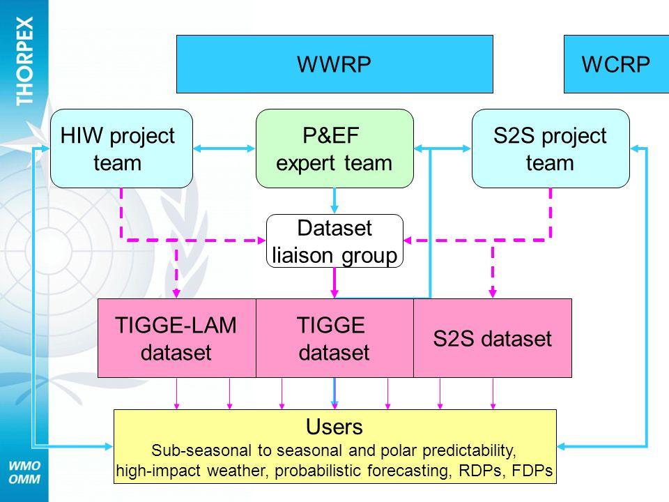 WWRP TIGGE dataset Users Sub-seasonal to seasonal and polar predictability, high-impact weather, probabilistic forecasting, RDPs, FDPs P&EF expert team Dataset liaison group TIGGE-LAM dataset HIW project team S2S project team S2S dataset WCRP