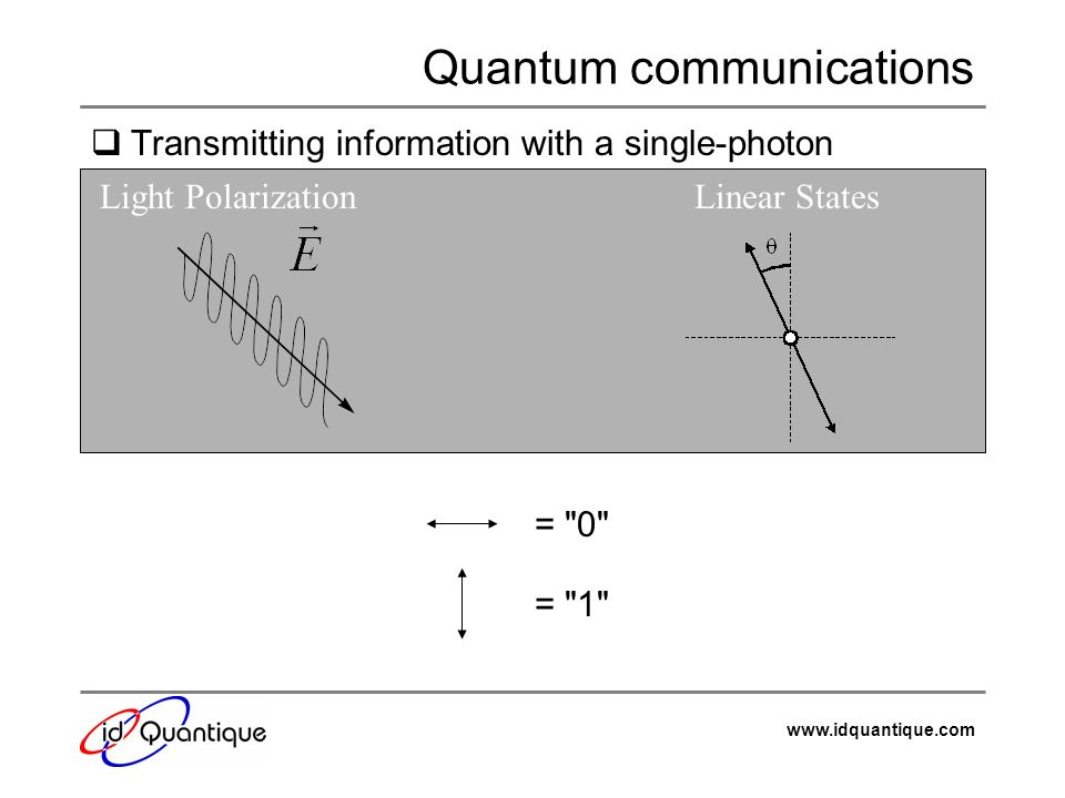 www.idquantique.com Quantum communications Transmitting information with a single-photon Light PolarizationLinear States =