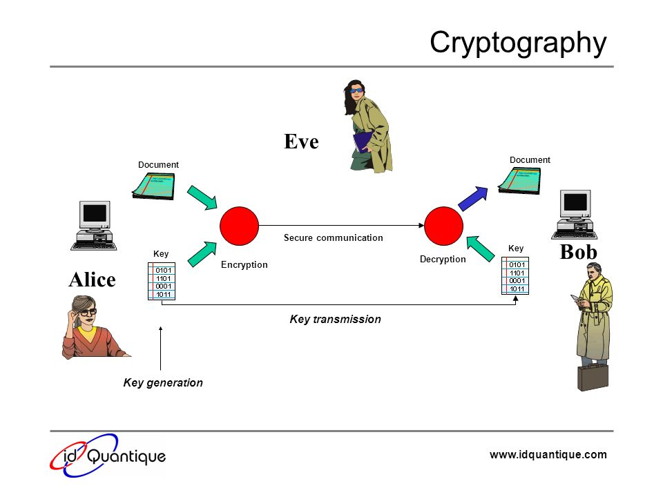 www.idquantique.com Secret key cryptography Encryption and decryption key identical Problem: Key exchange The longer the key, the higher the security –One-time pad