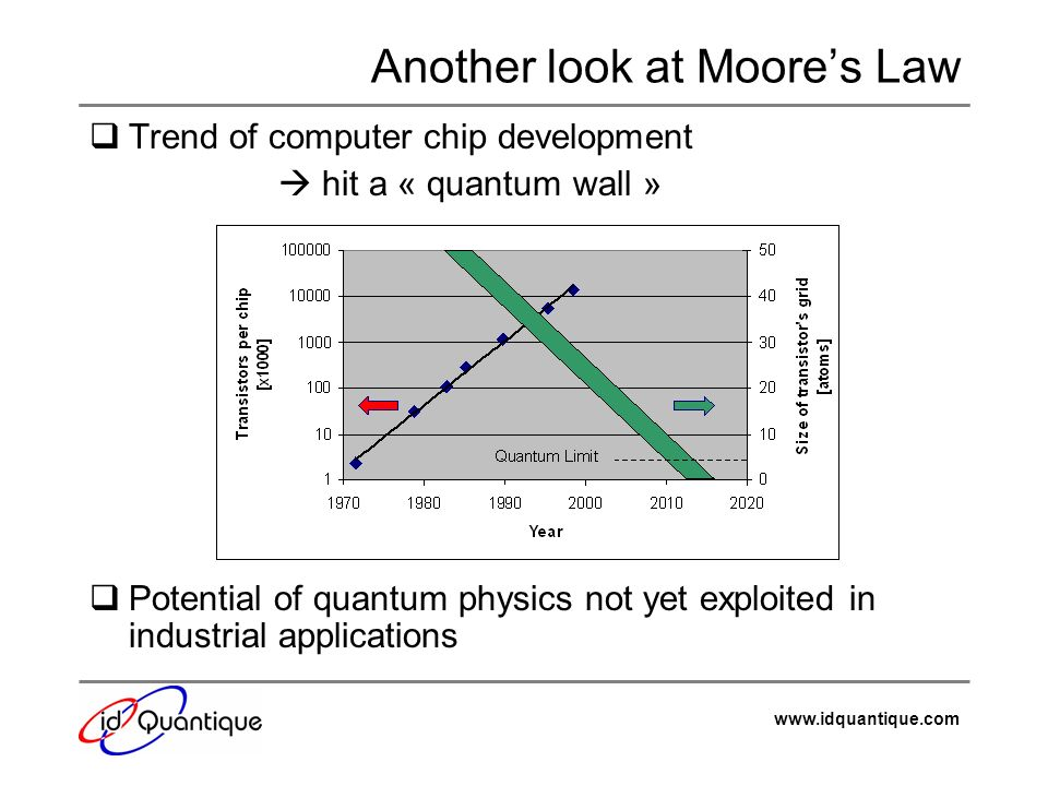www.idquantique.com Another look at Moores Law Trend of computer chip development hit a « quantum wall » Potential of quantum physics not yet exploite