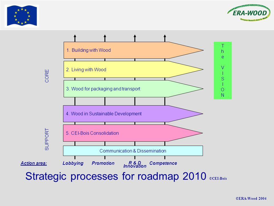 ©ERA-Wood 2004 Strategic processes for roadmap 2010 ©CEI-Bois Competence Promotion R & D Innovation Lobbying Action area: TheVISIONTheVISION 1. Buildi