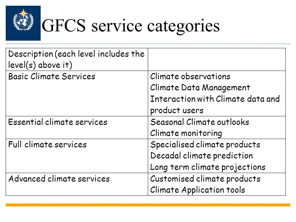 GFCS service categories Description (each level includes the level(s) above it) Basic Climate Services Climate observations Climate Data Management In