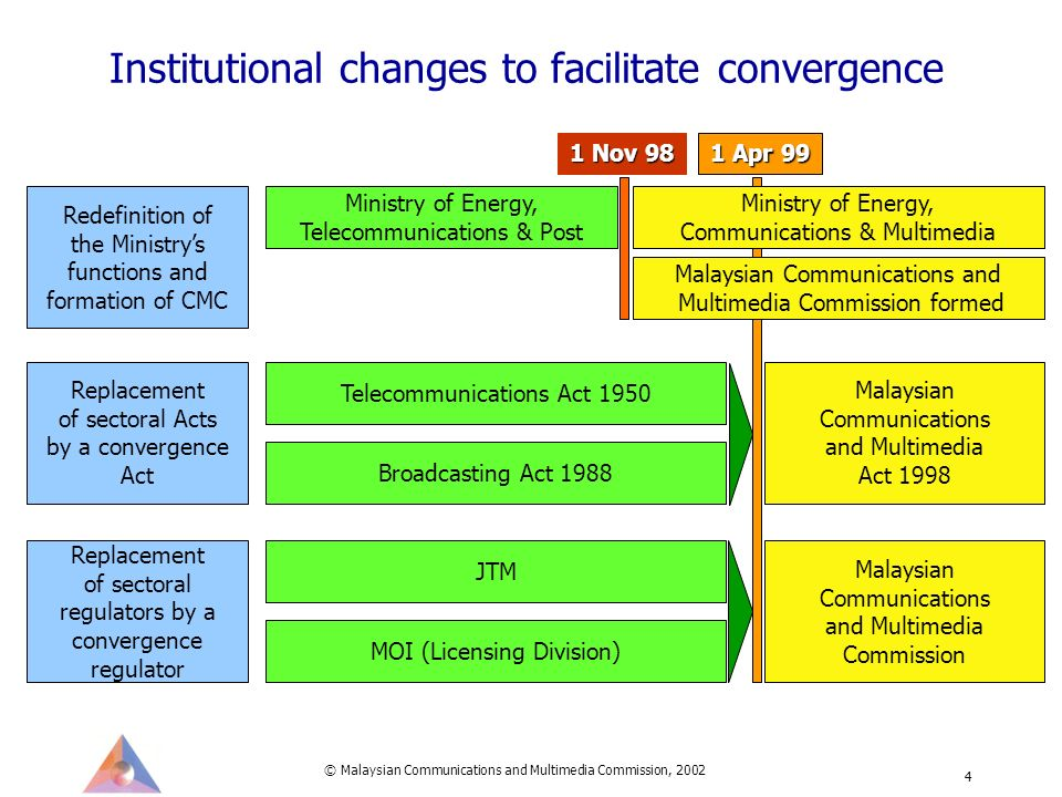 © Malaysian Communications and Multimedia Commission, 2002 4 Institutional changes to facilitate convergence 1 Apr 99 Redefinition of the Ministrys functions and formation of CMC Ministry of Energy, Telecommunications & Post 1 Nov 98 Ministry of Energy, Communications & Multimedia Malaysian Communications and Multimedia Commission formed Replacement of sectoral regulators by a convergence regulator JTM MOI (Licensing Division) Malaysian Communications and Multimedia Commission Replacement of sectoral Acts by a convergence Act Telecommunications Act 1950 Broadcasting Act 1988 Malaysian Communications and Multimedia Act 1998