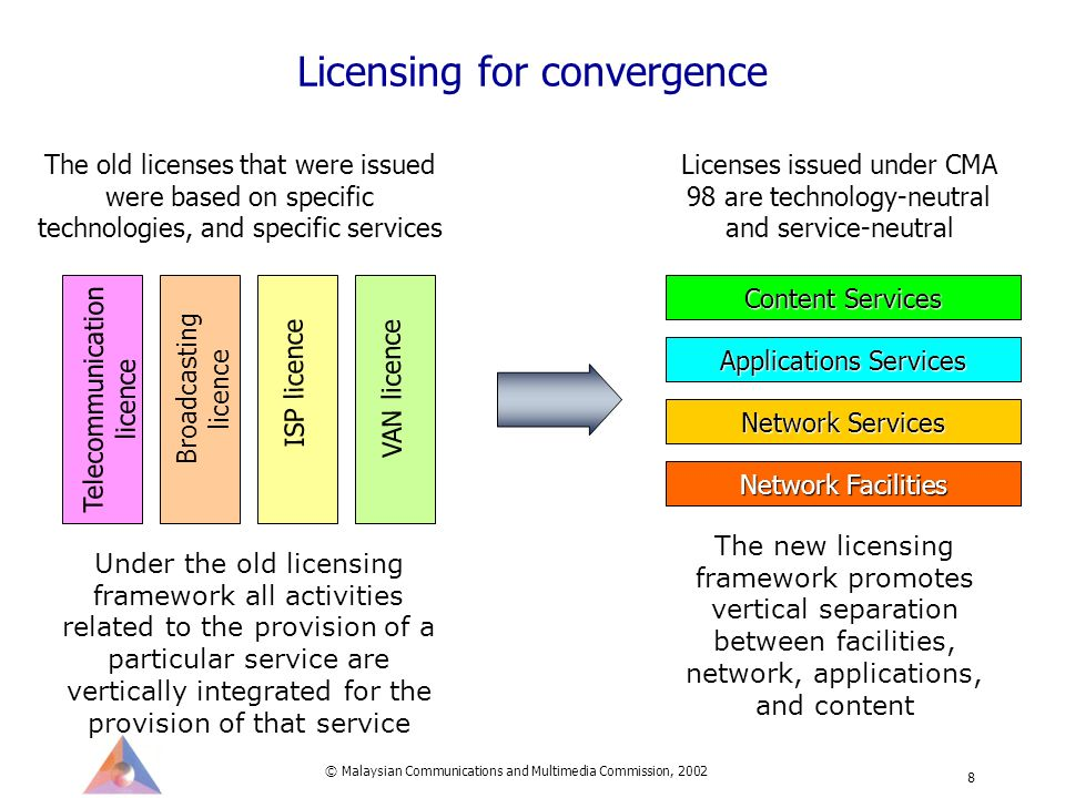 © Malaysian Communications and Multimedia Commission, 2002 8 Licensing for convergence Telecommunication licence Broadcasting licence ISP licence VAN licence Network Facilities Network Services Applications Services Content Services The old licenses that were issued were based on specific technologies, and specific services Licenses issued under CMA 98 are technology-neutral and service-neutral The new licensing framework promotes vertical separation between facilities, network, applications, and content Under the old licensing framework all activities related to the provision of a particular service are vertically integrated for the provision of that service