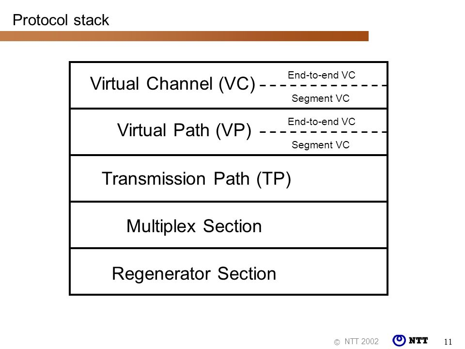 NTT 2002 © 11 Protocol stack Regenerator Section Multiplex Section Transmission Path (TP) Virtual Path (VP) Virtual Channel (VC) Segment VC End-to-end