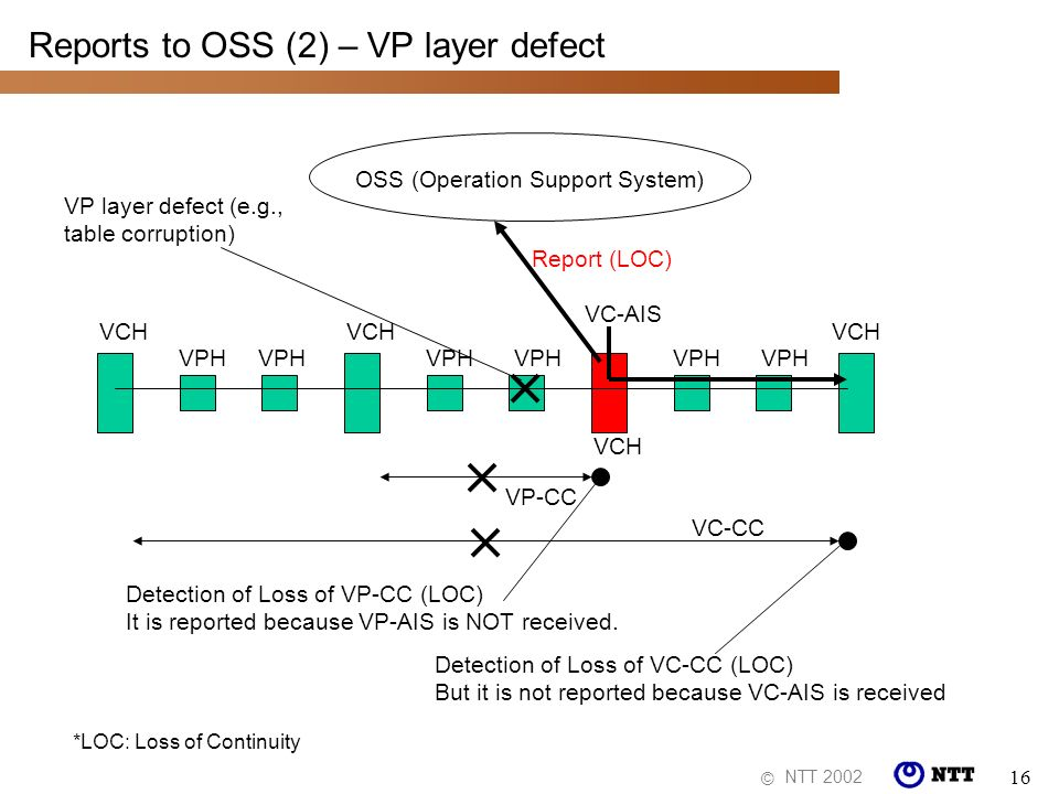 NTT 2002 © 16 Reports to OSS (2) – VP layer defect OSS (Operation Support System) VPH VCH VPH VCH Report (LOC) VP-CC Detection of Loss of VP-CC (LOC)