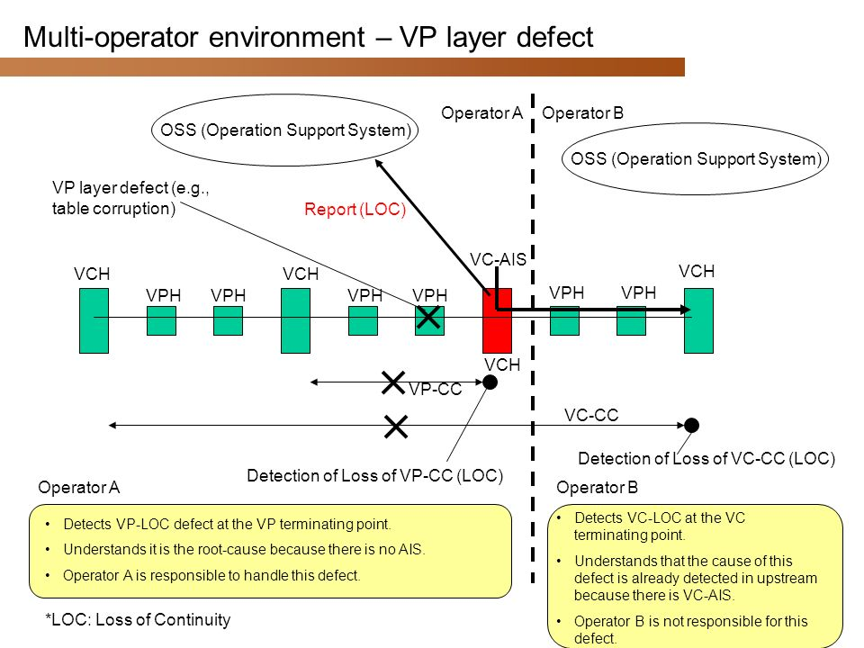 NTT 2002 © 17 Multi-operator environment – VP layer defect OSS (Operation Support System) VPH VCH VPH VCH Report (LOC) VP-CC Detection of Loss of VP-C