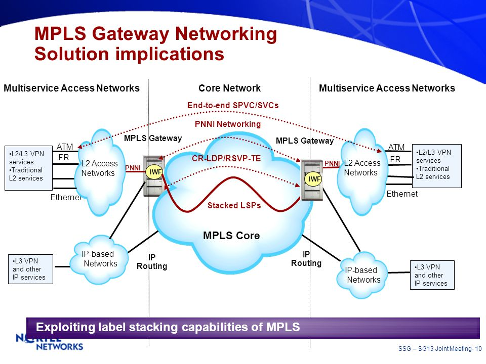 SSG – SG13 Joint Meeting- 10 MPLS Gateway Networking Solution implications Multiservice Access Networks Core Network L3 VPN and other IP services ATM