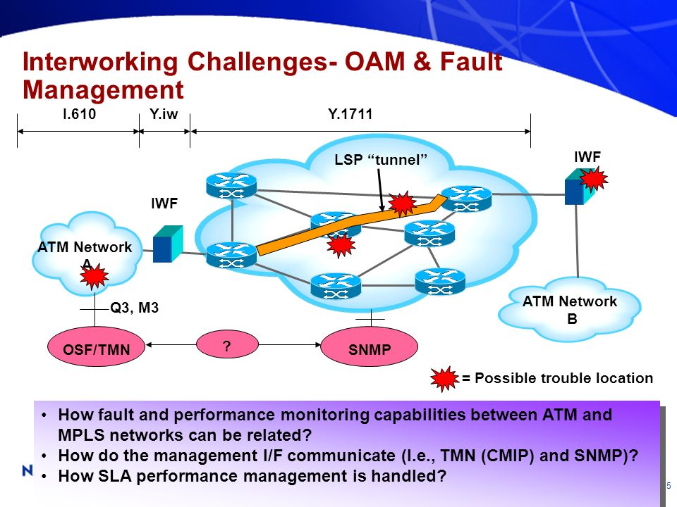 SSG – SG13 Joint Meeting- 15 Interworking Challenges- OAM & Fault Management ATM Network A ATM Network B LSP tunnel IWF = Possible trouble location I.