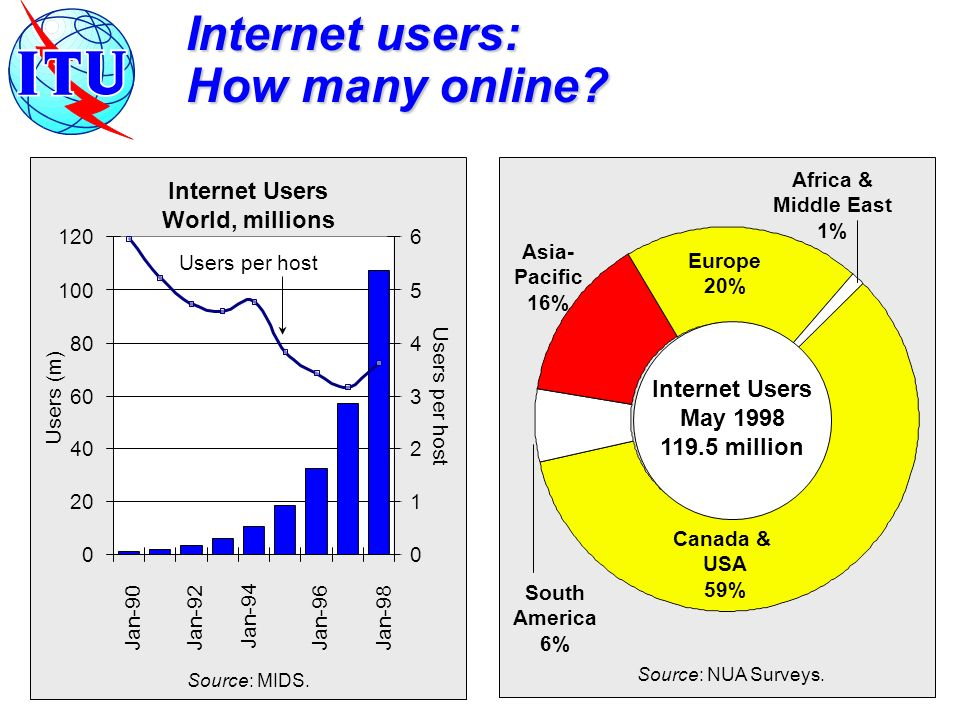 Internet users: How many online.