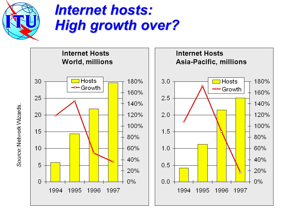 Internet hosts: High growth over.