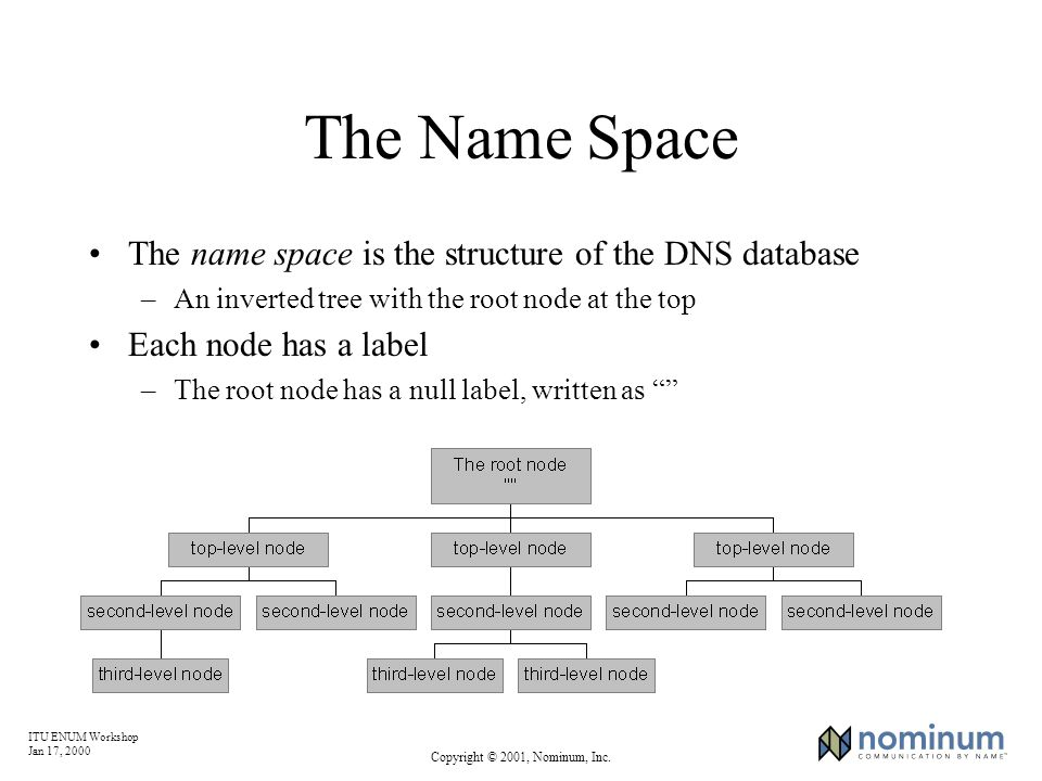 ITU ENUM Workshop Jan 17, 2000 Copyright © 2001, Nominum, Inc. The Name Space The name space is the structure of the DNS database –An inverted tree wi