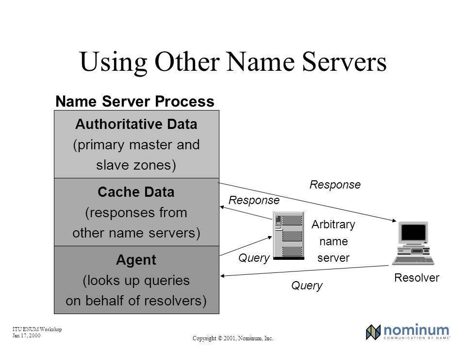 ITU ENUM Workshop Jan 17, 2000 Copyright © 2001, Nominum, Inc. Using Other Name Servers Arbitrary name server Response Resolver Query Authoritative Da