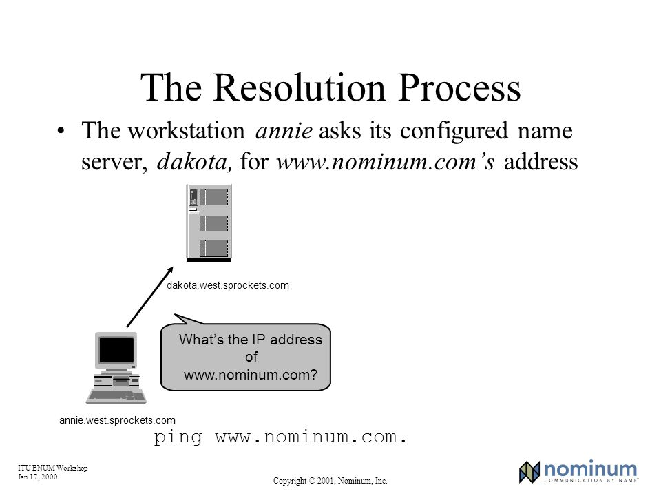 ITU ENUM Workshop Jan 17, 2000 Copyright © 2001, Nominum, Inc. Whats the IP address of www.nominum.com? The Resolution Process The workstation annie a