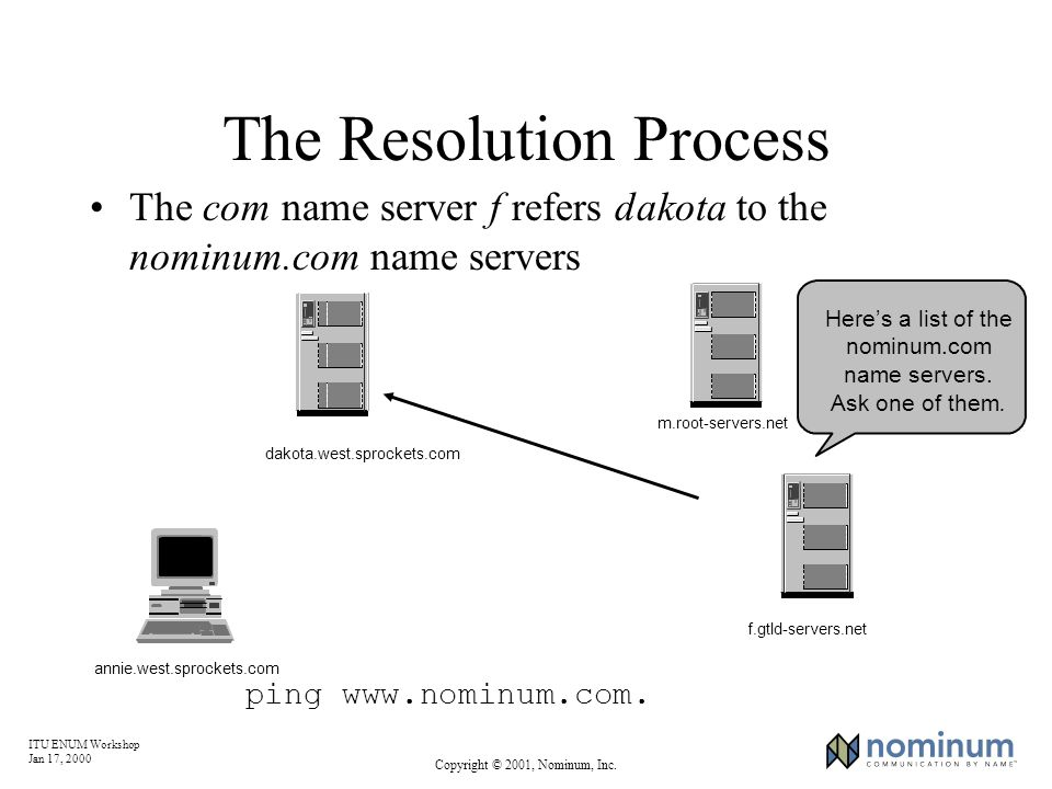 ITU ENUM Workshop Jan 17, 2000 Copyright © 2001, Nominum, Inc. The Resolution Process The com name server f refers dakota to the nominum.com name serv