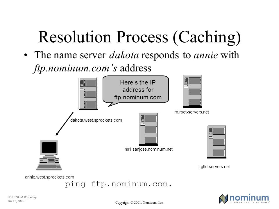 ITU ENUM Workshop Jan 17, 2000 Copyright © 2001, Nominum, Inc. ping ftp.nominum.com. Heres the IP address for ftp.nominum.com Resolution Process (Cach