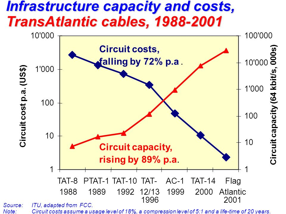 Infrastructure capacity and costs, TransAtlantic cables, 1988-2001 Source: ITU, adapted from FCC.