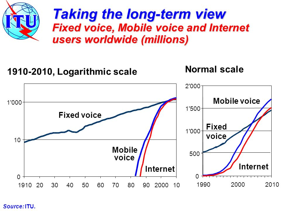 Taking the long-term view Fixed voice, Mobile voice and Internet users worldwide (millions) 0 10 1 000 19102030405060708090200010 Fixed voice Internet 1910-2010, Logarithmic scale Mobile voice Source: ITU.