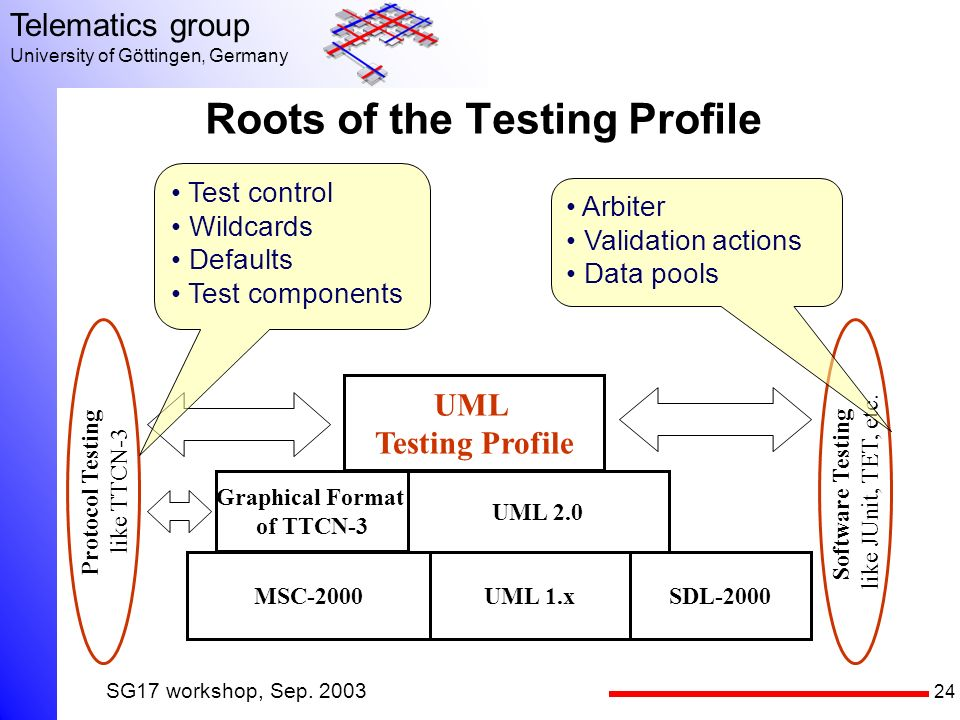 24 Telematics group University of Göttingen, Germany SG17 workshop, Sep. 2003 Roots of the Testing Profile Protocol Testing like TTCN-3 Software Testi