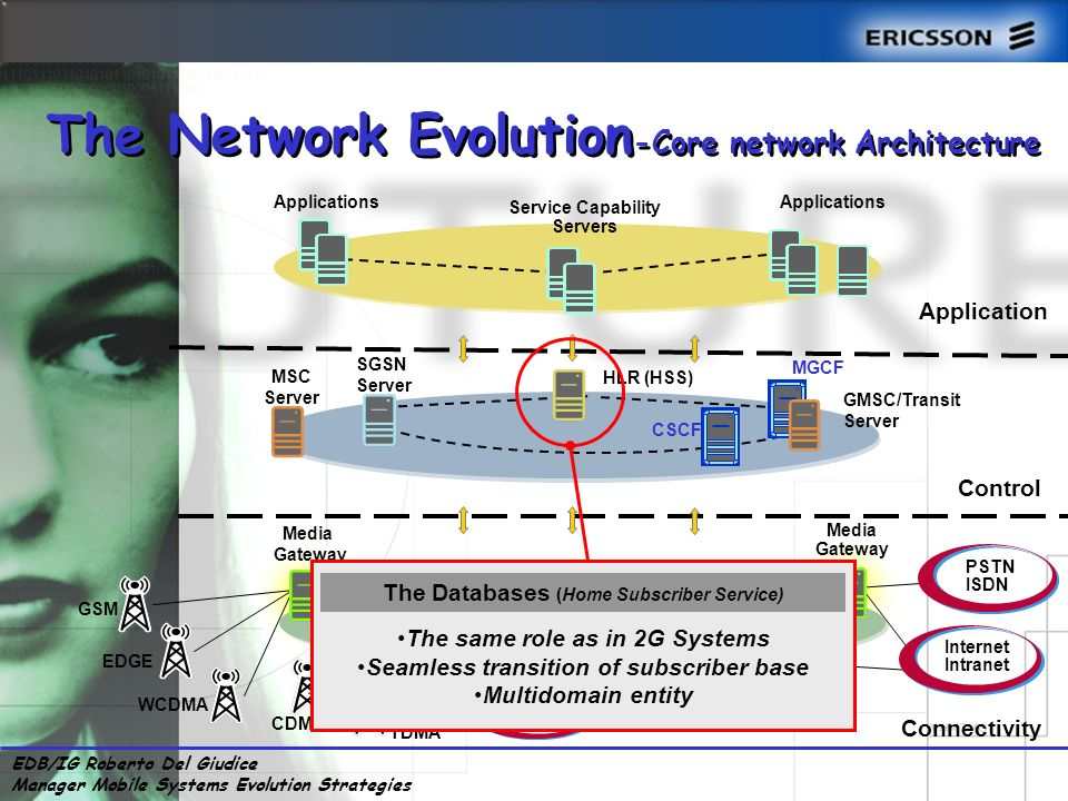 EDB/IG Roberto Del Giudice Manager Mobile Systems Evolution Strategies Applications Control MSC Server SGSN Server HLR (HSS) GMSC/Transit Server Connectivity Media Gateway Applications Service Capability Servers GGSN EDGE WCDMA GSM PSTN ISDN Internet Intranet Packet Backbone Network Media Gateway TDMA CDMA Others Networks The Network Evolution -Core network Architecture The same role as in 2G Systems Seamless transition of subscriber base Multidomain entity The Databases (Home Subscriber Service) CSCF MGCF Application