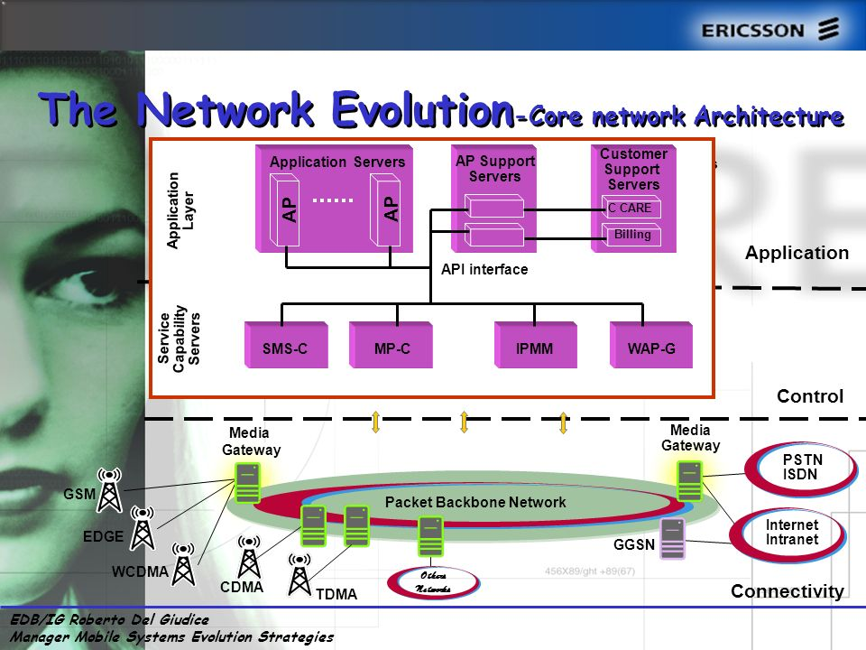 EDB/IG Roberto Del Giudice Manager Mobile Systems Evolution Strategies GMSC/Transit Server Applications Control MSC Server SGSN Server HLR (HSS) Connectivity Media Gateway Applications Service Capability Servers GGSN EDGE WCDMA GSM PSTN ISDN Internet Intranet Packet Backbone Network Media Gateway TDMA CDMA Others Networks The Network Evolution -Core network Architecture CSCF MGCF AP Application Servers AP Support Servers Customer Support Servers C CARE Billing SMS-CMP-CIPMMWAP-G API interface Service Capability Servers Application Layer Application