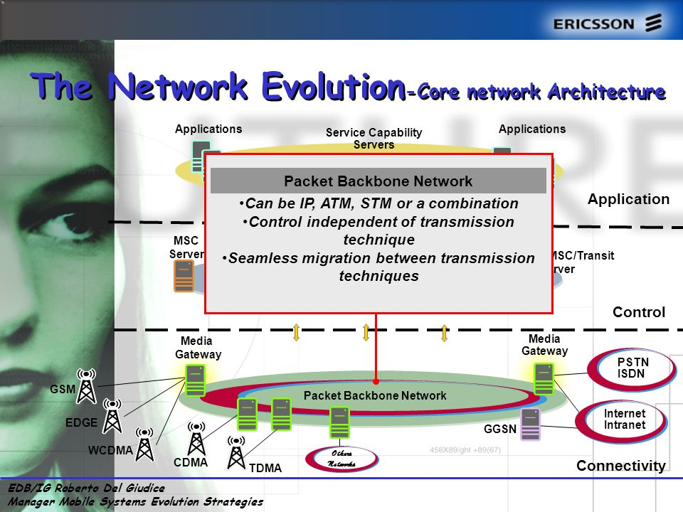 EDB/IG Roberto Del Giudice Manager Mobile Systems Evolution Strategies Applications Control MSC Server SGSN Server HLR GMSC/Transit Server Connectivity Media Gateway Applications Service Capability Servers GGSN EDGE WCDMA GSM PSTN ISDN Internet Intranet Packet Backbone Network Media Gateway TDMA CDMA Others Networks The Network Evolution -Core network Architecture MGCF Application Can be IP, ATM, STM or a combination Control independent of transmission technique Seamless migration between transmission techniques Packet Backbone Network