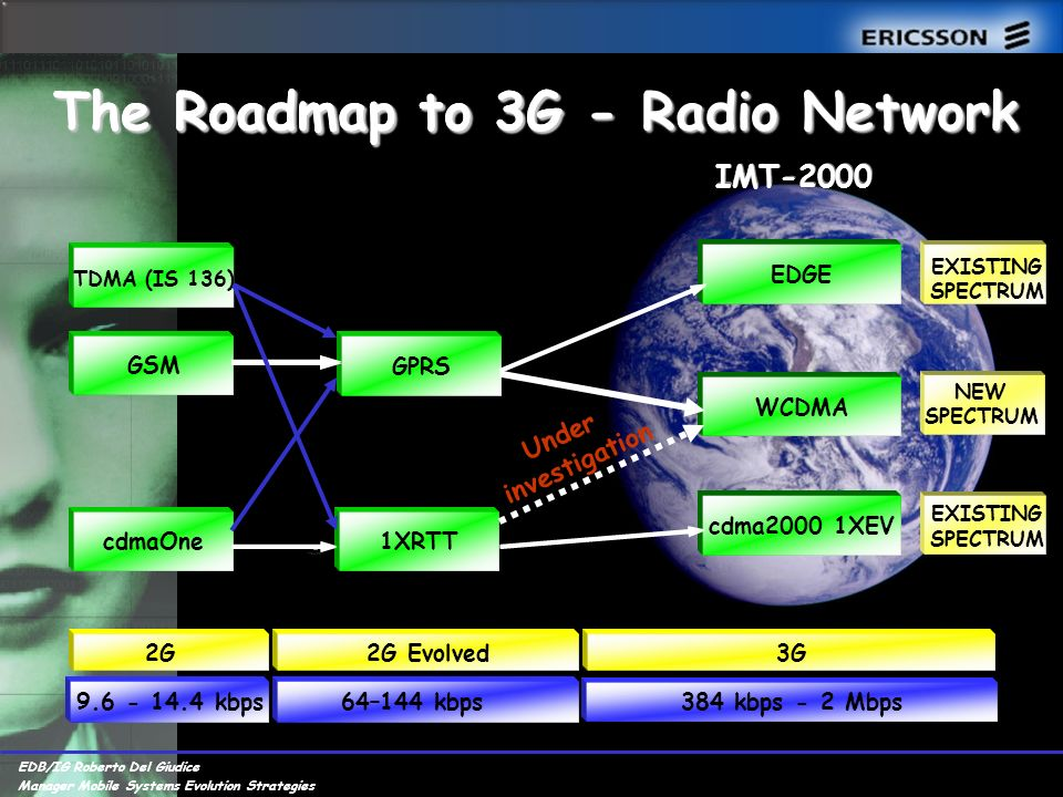 EDB/IG Roberto Del Giudice Manager Mobile Systems Evolution Strategies The Roadmap to 3G EDB/IG Roberto Del Giudice Manager Mobile Systems Evolution Strategies IMT-2000 cdmaOne GSM TDMA (IS 136) 1XRTT EDGE WCDMA cdma2000 1XEV 2G2G Evolved3G kbps64–144 kbps GPRS 384 kbps - 2 Mbps EXISTING SPECTRUM EXISTING SPECTRUM NEW SPECTRUM The Roadmap to 3G - Radio Network Under investigation
