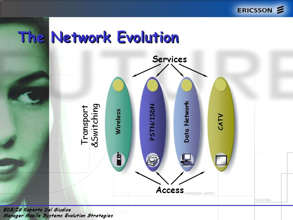 EDB/IG Roberto Del Giudice Manager Mobile Systems Evolution Strategies Data Network Wireless PSTN/ISDN CATV Services Access Transport &Switching The Network Evolution