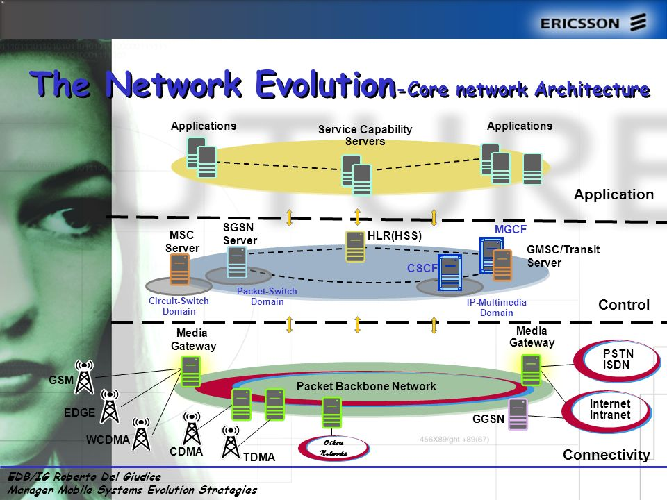 EDB/IG Roberto Del Giudice Manager Mobile Systems Evolution Strategies Applications Control MSC Server SGSN Server HLR(HSS) GMSC/Transit Server Connectivity Media Gateway Applications Service Capability Servers GGSN EDGE WCDMA GSM PSTN ISDN Internet Intranet Packet Backbone Network Media Gateway TDMA CDMA Others Networks The Network Evolution -Core network Architecture Circuit-Switch Domain Packet-Switch Domain IP-Multimedia Domain CSCF MGCF Application