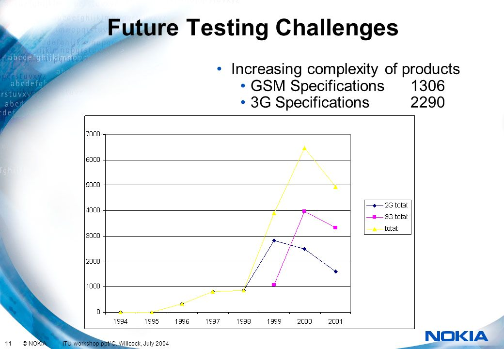 11 © NOKIA ITU workshop.ppt/ C. Willcock, July 2004 Future Testing Challenges Increasing complexity of products GSM Specifications1306 3G Specificatio