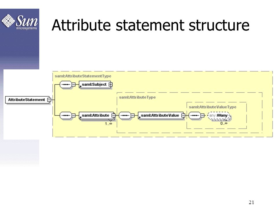 21 Attribute statement structure