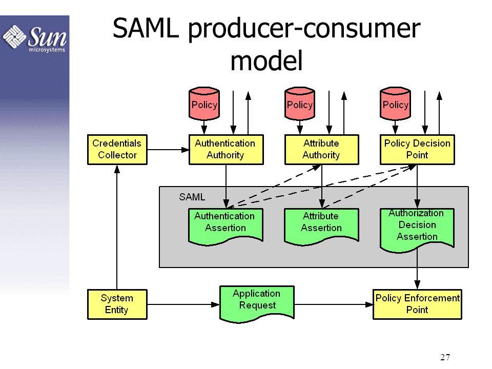 27 SAML producer-consumer model