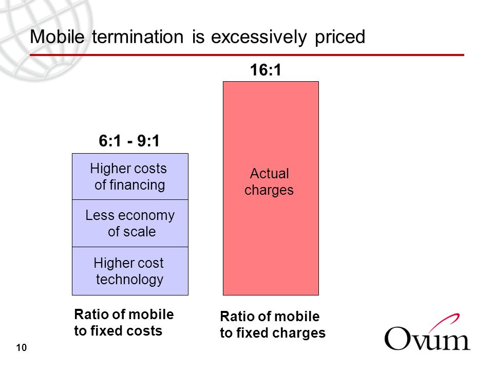 10 Mobile termination is excessively priced Higher cost technology Less economy of scale Higher costs of financing 6:1 - 9:1 Actual charges 16:1 Ratio of mobile to fixed costs Ratio of mobile to fixed charges