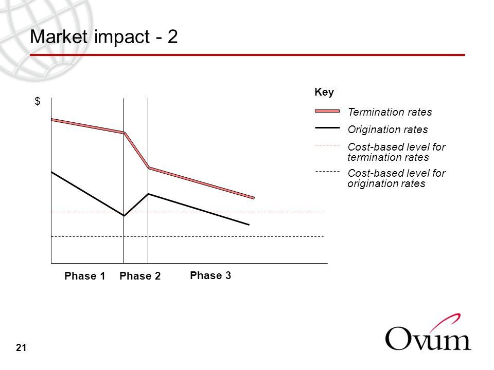 21 Market impact - 2 Origination rates Termination rates Phase 1 Phase 3 Phase 2 $ Key Cost-based level for termination rates Cost-based level for ori