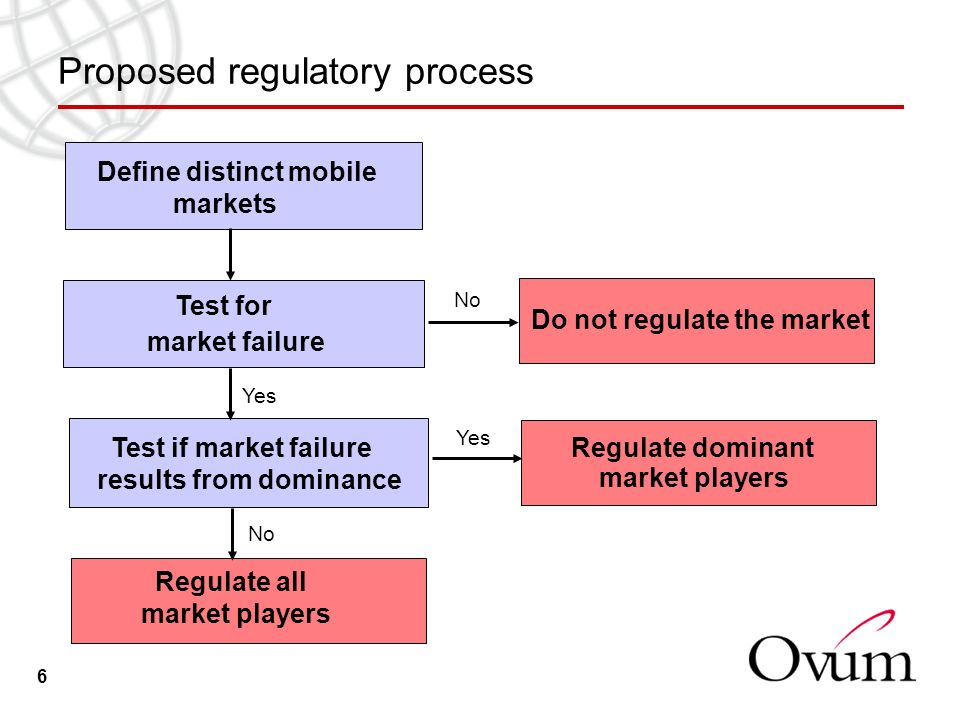 6 Proposed regulatory process Define distinct mobile markets Test for market failure Test if market failure results from dominance Regulate all market players Regulate dominant market players Do not regulate the market No Yes No Yes