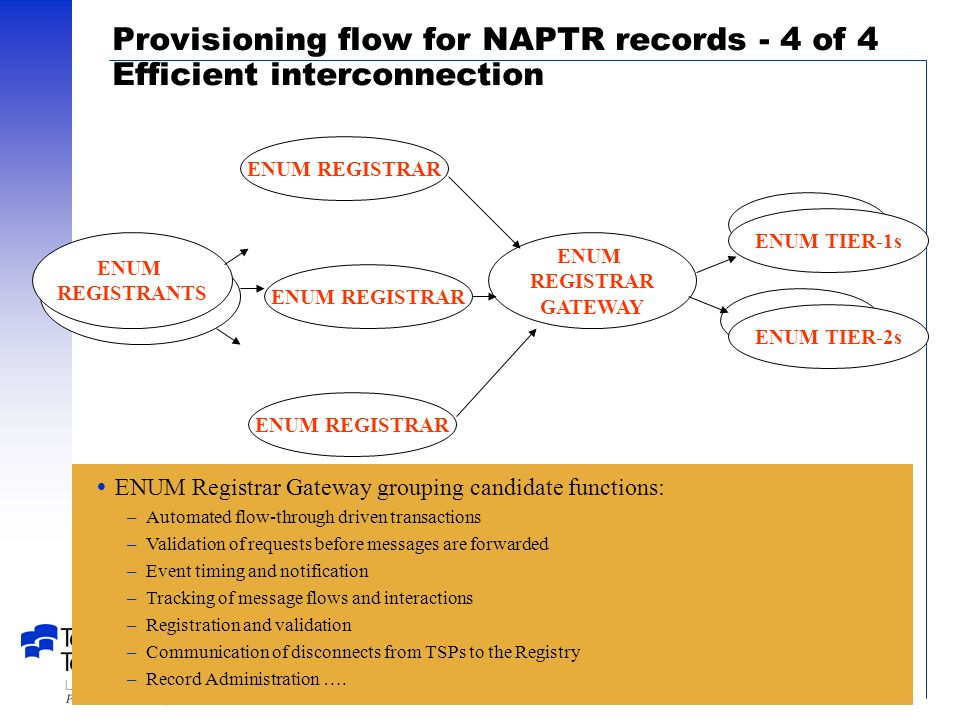 2001_03_28 SG A contribution– 13 Provisioning flow for NAPTR records - 4 of 4 Efficient interconnection ENUM REGISTRAR ENUM Registrar Gateway grouping candidate functions: –Automated flow-through driven transactions –Validation of requests before messages are forwarded –Event timing and notification –Tracking of message flows and interactions –Registration and validation –Communication of disconnects from TSPs to the Registry –Record Administration ….