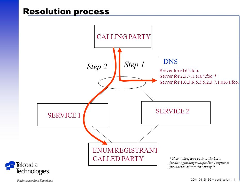 2001_03_28 SG A contribution– 14 Resolution process ENUM REGISTRANT CALLED PARTY SERVICE 1 SERVICE 2 CALLING PARTY DNS Server for e164.foo.
