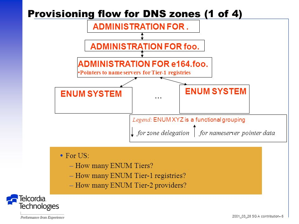 2001_03_28 SG A contribution– 6 Provisioning flow for DNS zones (1 of 4) ADMINISTRATION FOR.