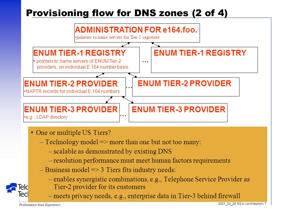 2001_03_28 SG A contribution– 7 Provisioning flow for DNS zones (2 of 4) One or multiple US Tiers.