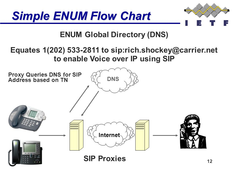 12 Simple ENUM Flow Chart SIP Proxies ENUM Global Directory (DNS) Equates 1(202) 533-2811 to sip:rich.shockey@carrier.net to enable Voice over IP usin