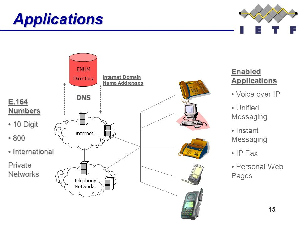 15 Applications Internet ENUM Directory Telephony Networks Enabled Applications Voice over IP Unified Messaging Instant Messaging IP Fax Personal Web